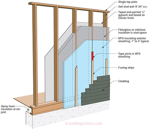 Advanced Frame Wall Construction