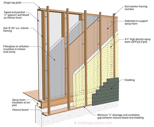 Etw Wall Offset Frame Wall Construction Building