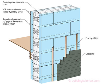 High R-Value Wall Assembly: ICF Wall Construction | BSC