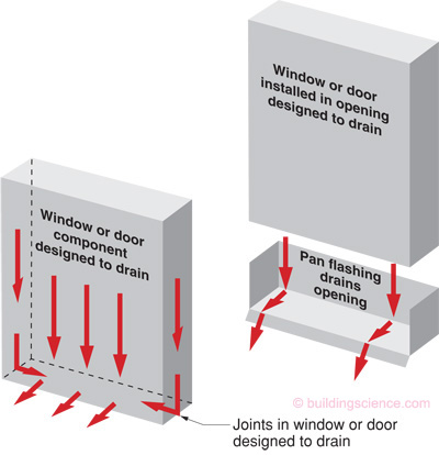 Pan Flashing for Exterior Wall Openings | Building Science