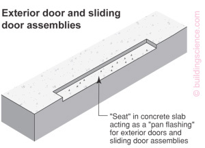 Pan Flashing for Exterior Wall Openings   Building Science