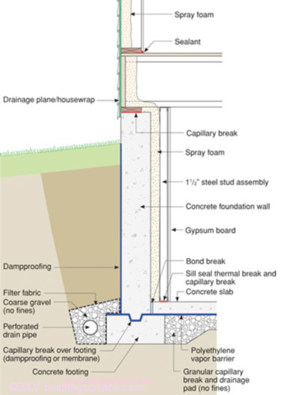 Basement Insulation Building Science Corporation