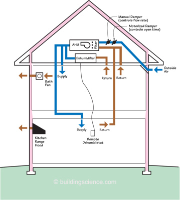Info-610: Central Fan Integrated Ventilation Systems | Building Science  Corporation | Home Central Exhaust Fan Wiring Diagram |  | Building Science Corporation