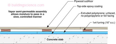 Concrete Floor Problems Building Science Corporation