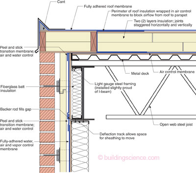 Parapets Where Roofs Meet Walls Building Science