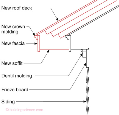 Over-roofing – Don't Do Stupid Things | Building Science