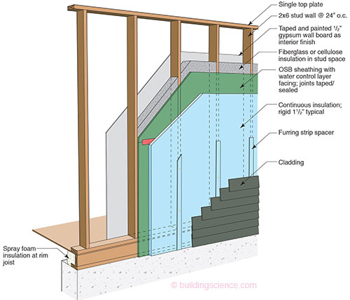Bsi 085 windows can be a pain continuous insulation and for Exterior wall sheeting