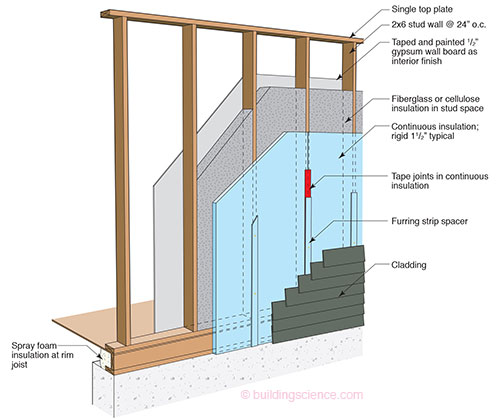 Bsi 085 windows can be a pain continuous insulation and for Exterior wall construction materials