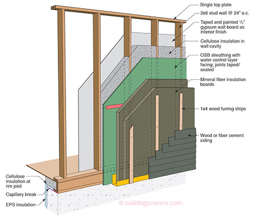 Bsi 085 windows can be a pain continuous insulation and Structural fiberboard sheathing
