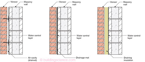 BSI Vitruvius Does Veneers Drilling Into Cavities Building - Brick cavity wall construction