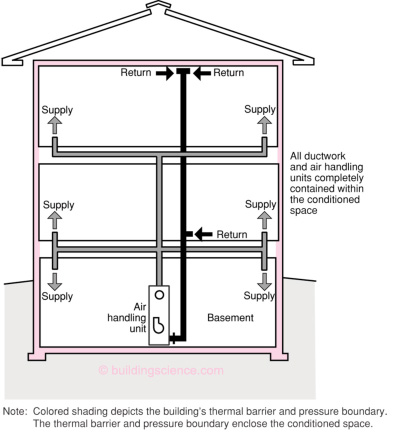Info 602 Ducts In Conditioned Space, Return Air Duct Design Basement