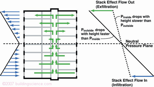 Figure_01: Stack effect