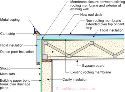 Don T Be Dense Cellulose Dense Pack Insulation Bsc