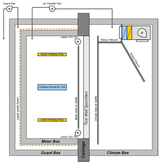 Figure 1: Schematic of TM Hot Box