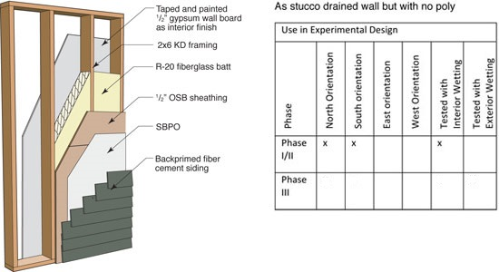 Panel 9a: Fiber cement board, direct (no poly, direct applied)