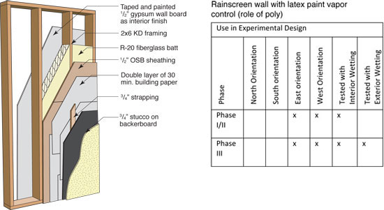 "Panel 6: Rainscreen 2x6 (no poly, 3/4"" cavity)"