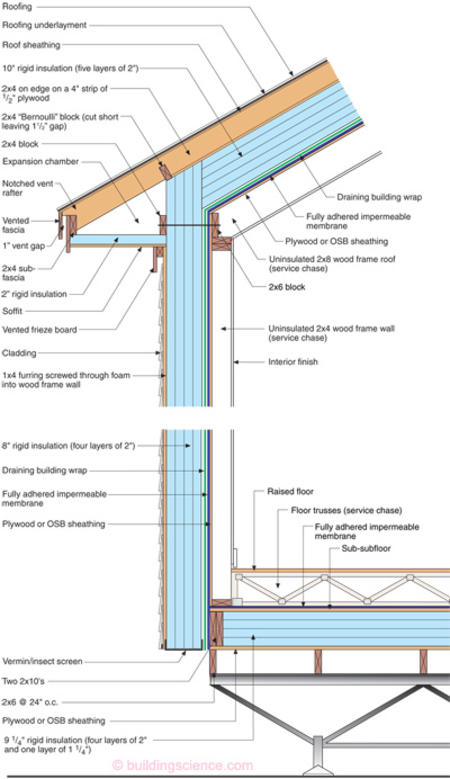 Builders Guide To Cold Climates Details For Design And Construction