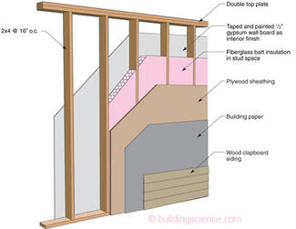 Bsi 033 evolution building science corporation - Plywood sheathing for exterior walls ...