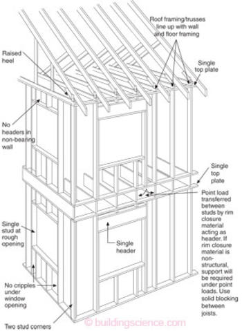 Advanced Framing | Building Science Corporation