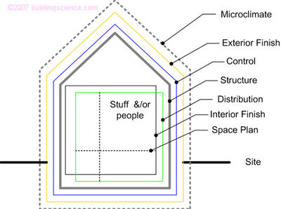 Figure_01: Building and enclosure functions