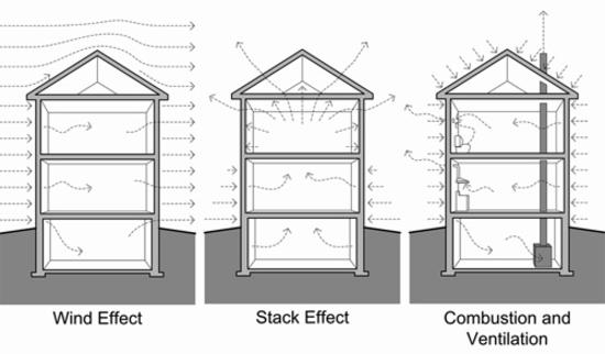 Air Flow Control in Buildings | Building Science Corp