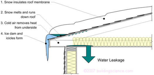 Figure_01: Ice dam at a typical roof