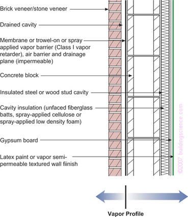 Figure_02: Concrete block with interior frame wall cavity insulation and brick or stone veneer