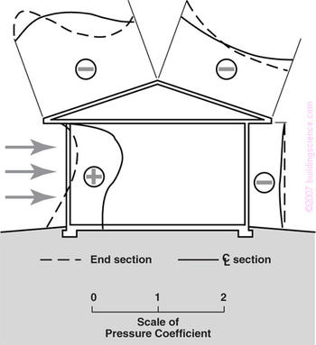 Figure_02: Exterior air pressure field