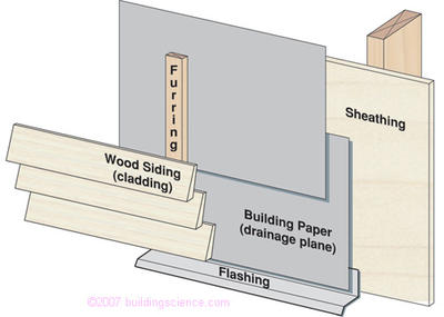 "Figure_03: Cladding or ""screen"" installed over drainage plane with a provision for both drainage and ventilation of cladding"