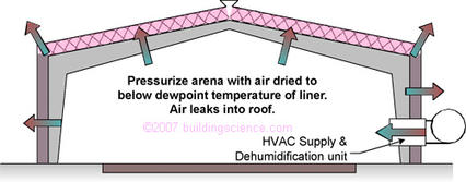 Figure_03: HVAC unit operated to supply excess air and pressurize