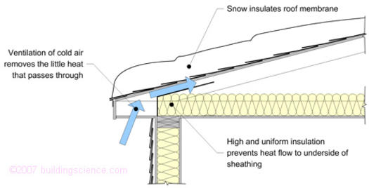 Figure_03: Solutions to poor insulation