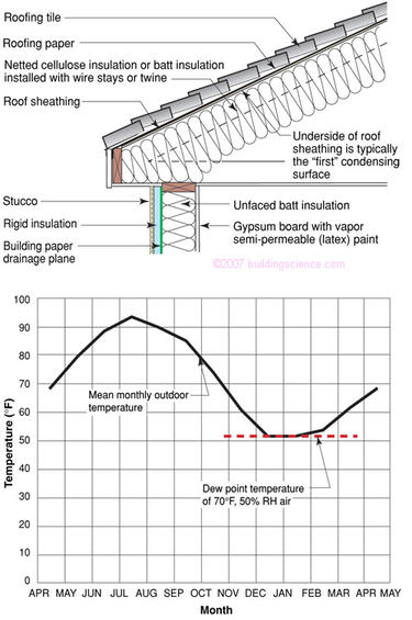 Figure_04: Condensing surface temperature (underside of roof sheating) not controlled