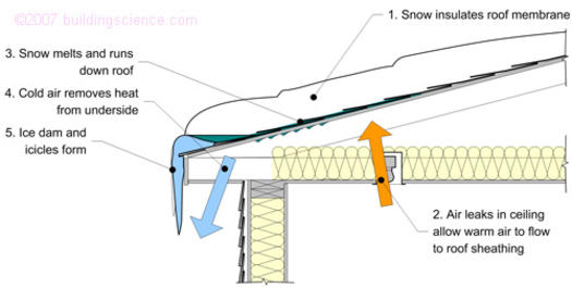 Figure_04: Ice dam formation process caused by air leakage
