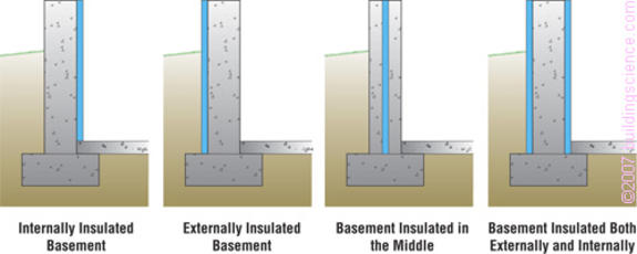 Figure_04: Generic insulation approaches