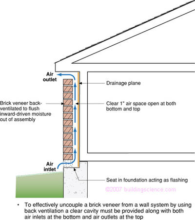 Figure_05: Brick veneer with a drainage plane, drainage space and ventilation space