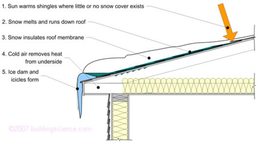 Figure_05: Ice dam formation process due to uneven snow thickness