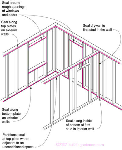 Figure_05: Interior air barrier using gypsum board—openings