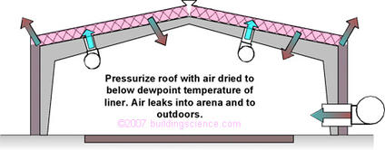 Figure_05: Pressurize the roofspace directly with the aid of several small fans