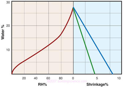 Figure 5: The moisture content vs. RH and shrinkage vs. MC of a typical wood