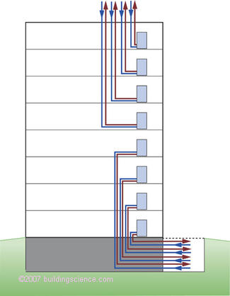 Figure_05: Furnace ventilation