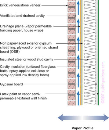Figure_06: Frame wall with cavity insulation and brick or stone veneer