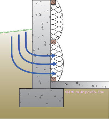 Figure_06: Groundwater entry