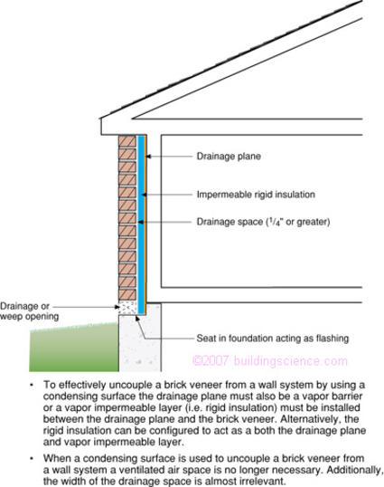 Figure_07: Brick veneer with a drainage plane, drainage space and condensing surface