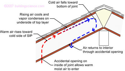 Figure_08: Convective loop condensation processes in roofs (in this case joint in SIPS)