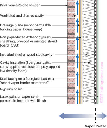 Figure_09: Frame wall with cavity insulation and brick or stone veneer with interior vapor retarder