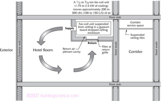 Figure_09: Hotel room/bath suite section