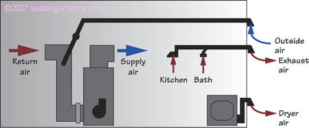 Figure_10: Dryer