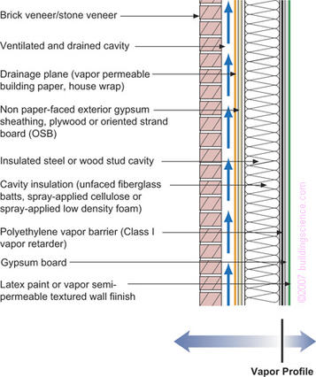 Figure_10: Frame wall with cavity insulation and brick or stone veneer with interior vapor barrier