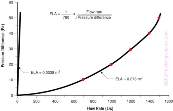 Figure_11: Typical enclosure vs. Pressure curve