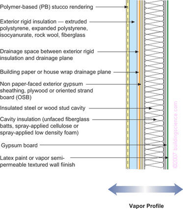 Figure_13: Frame wall with exterior rigid insulation with cavity insulation and stucco